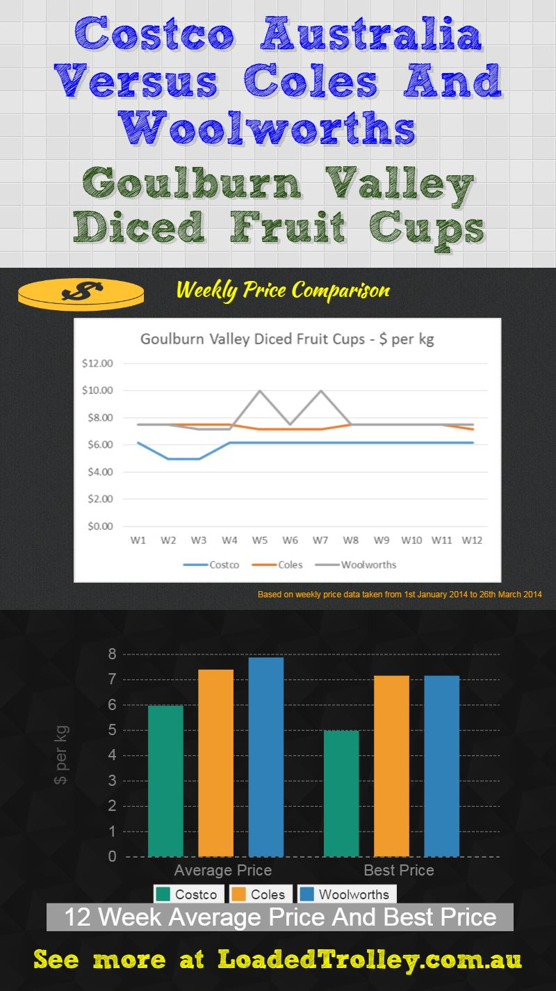 Goulburn Valley Diced Fruit Cups Costco Australia