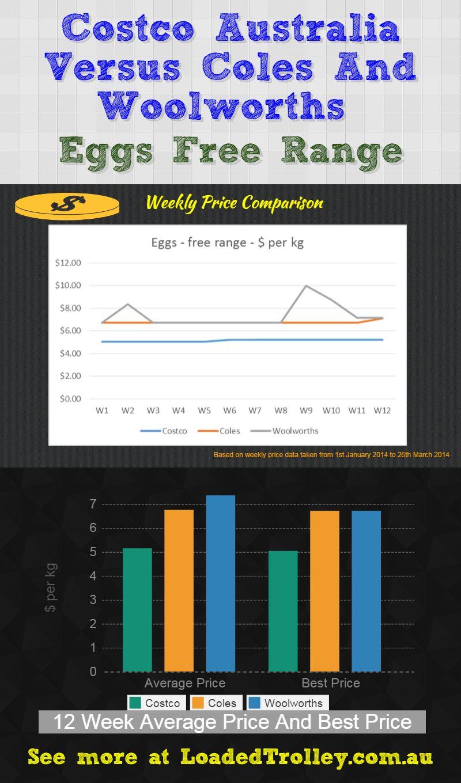 Eggs Free Range Costco Australia