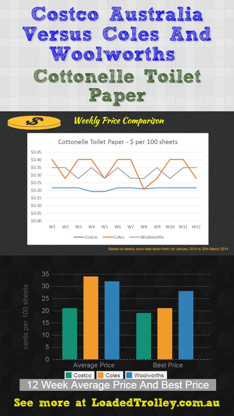Cottonelle Toilet Paper Costco Comparo