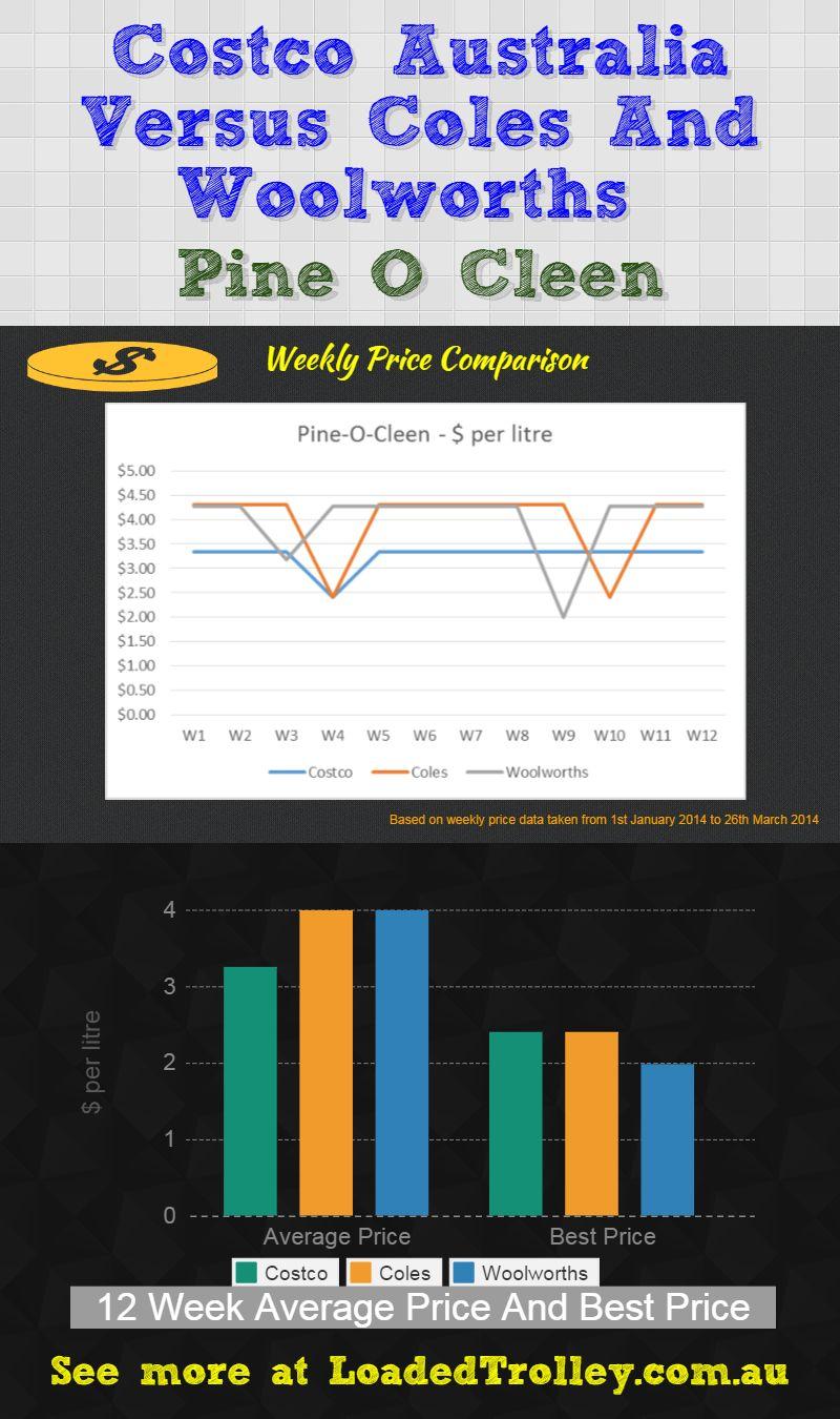 Pine-O-Cleen Costco Comparo