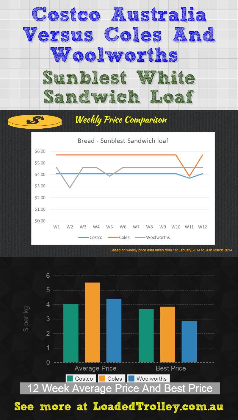 Sunblest Bread Coscto Comparo