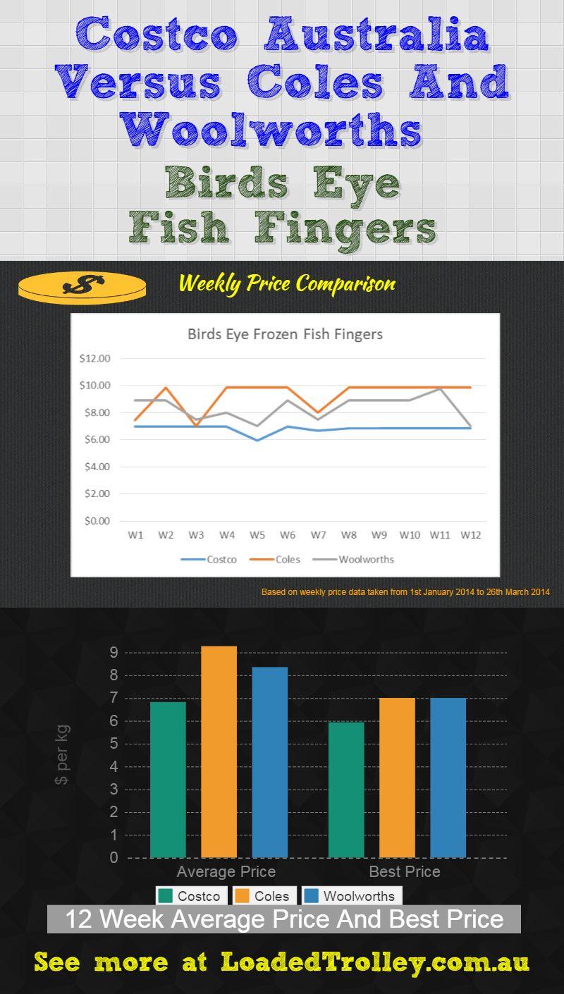 Birds Eye Fish Fingers Costco Comparo