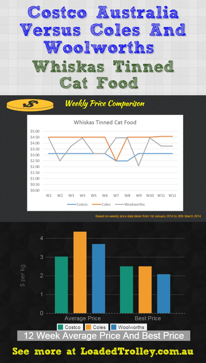 Whiskas Tinned Cat Food Costco Comparo