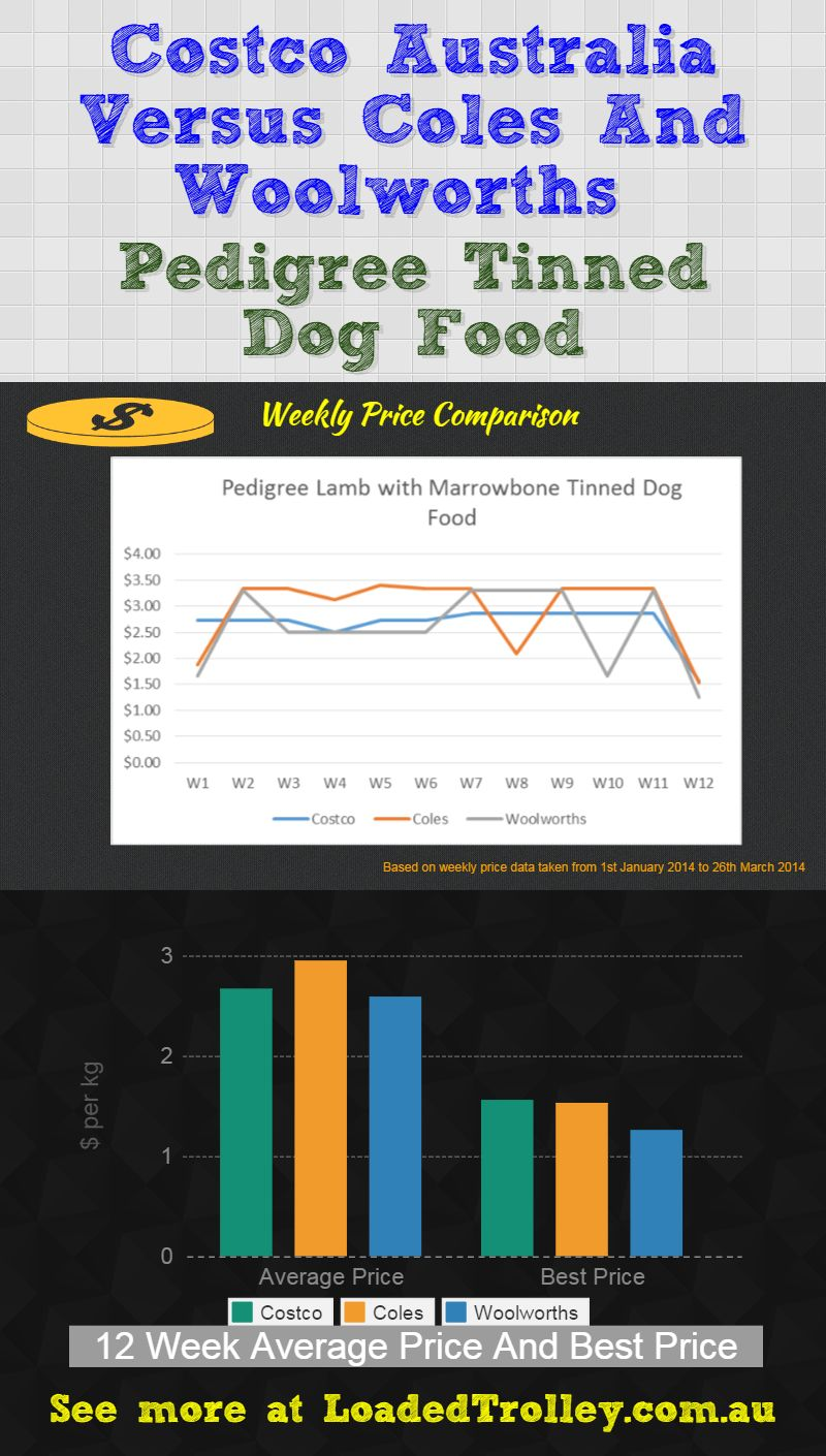 Pedigree Tinned Dog Food Costco Comparo