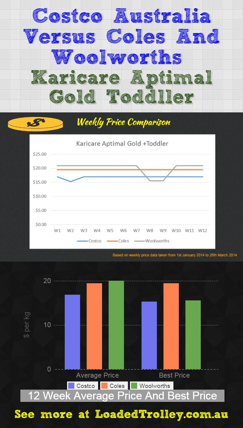 Karicare Aptimal Gold Toddler Loaded Trolley Comparo