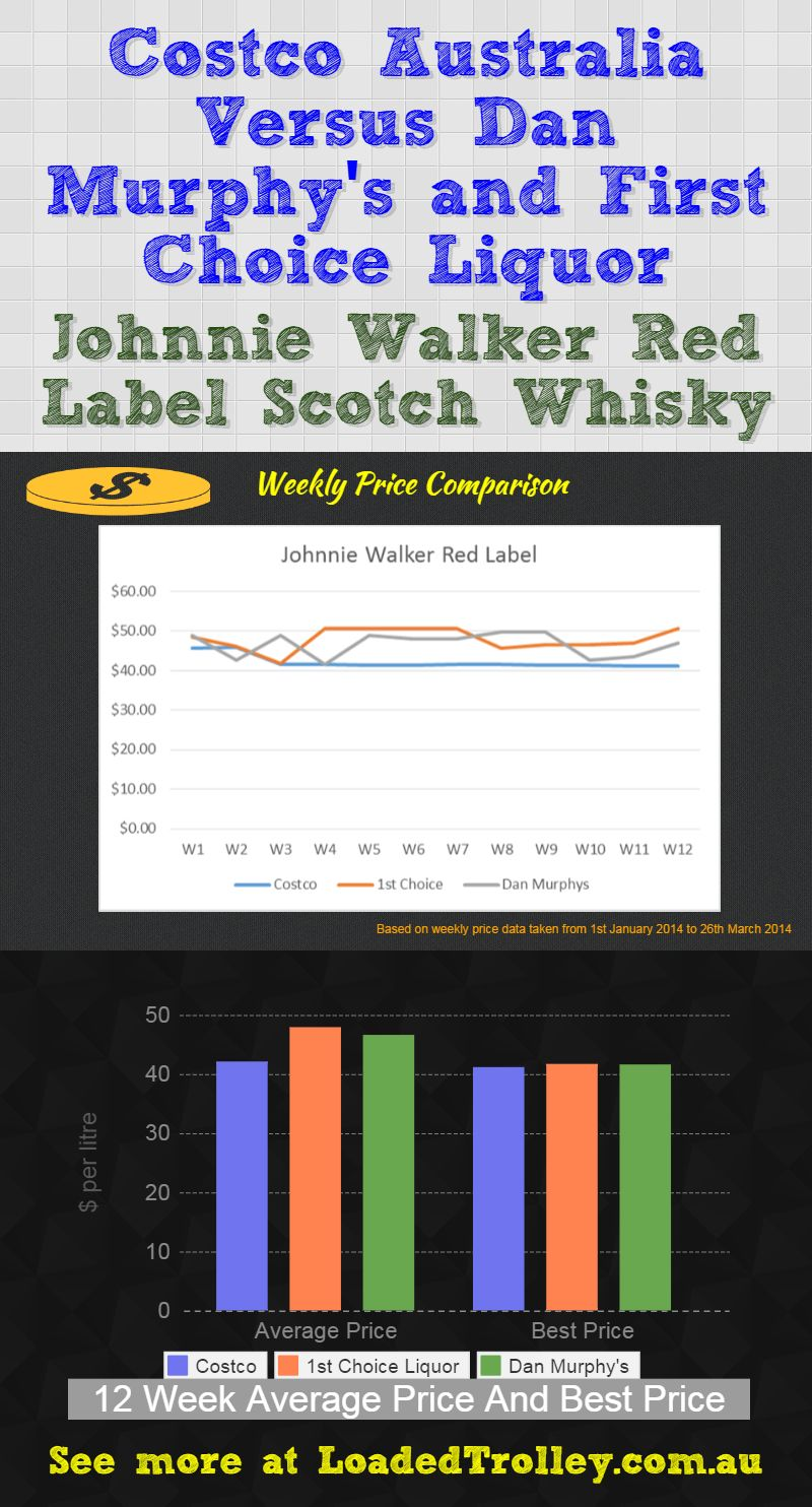 Johnnie Walker Scotch Whisky Loaded Trolley Comparo