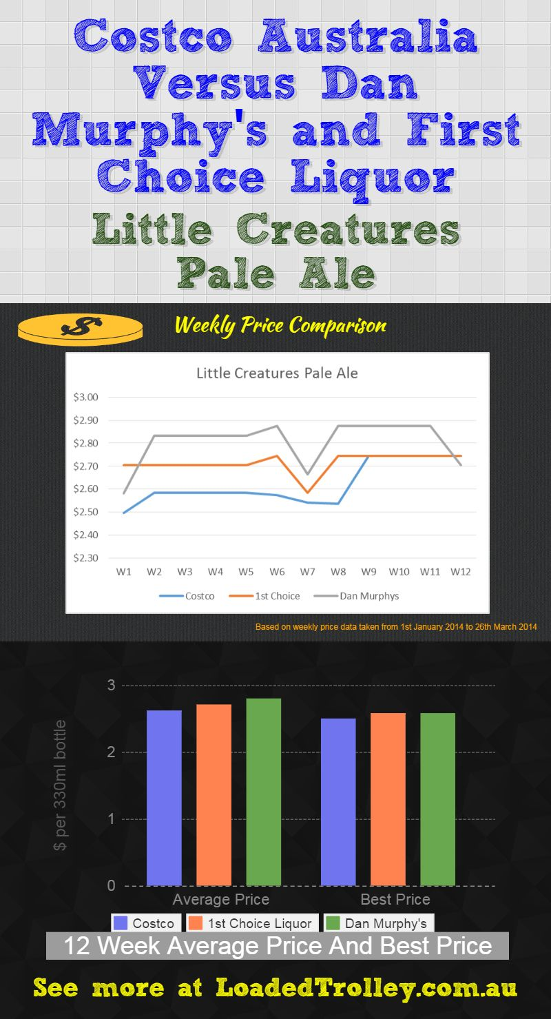 Little Creatures Pale Ale Loaded Trolley Comparo