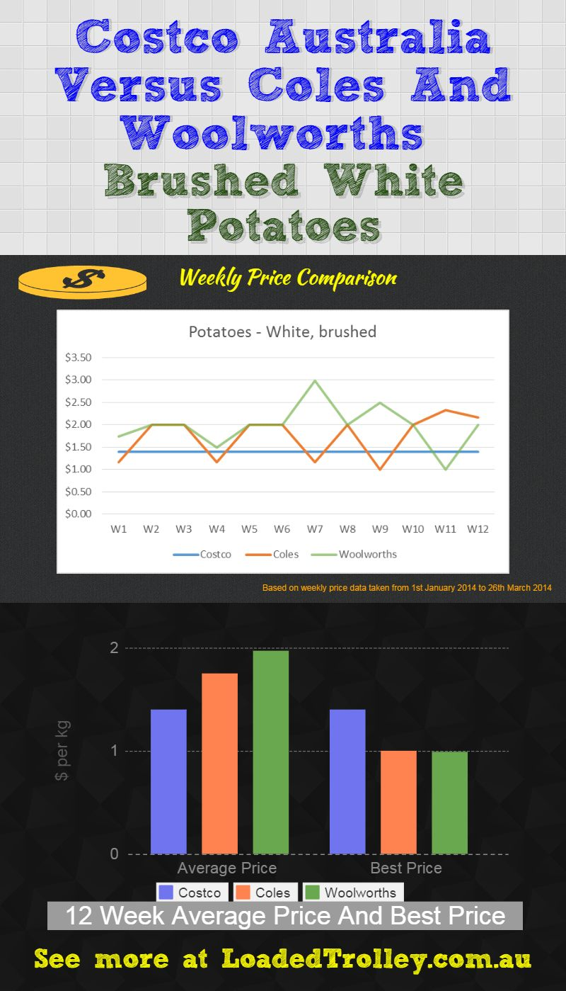 Brushed White Potatoes Loaded Trolley Comparo