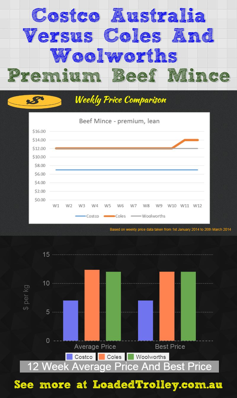 Premium Beef Mince Loaded Trolley Comparo