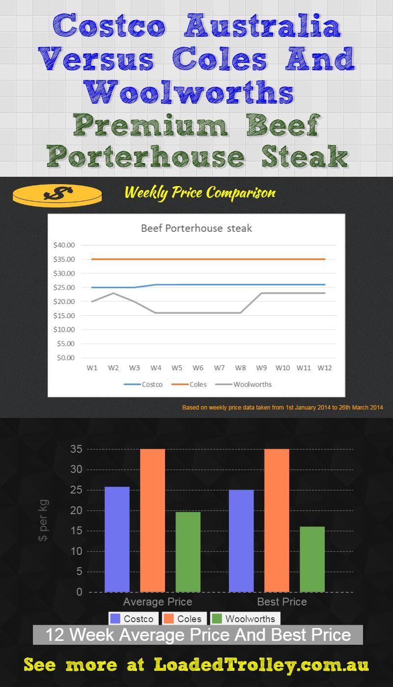 Porterhouse steak Loaded Trolley Comparo